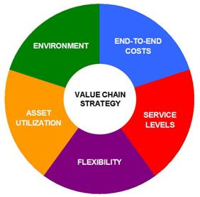 5 step value chain analysis for customers' Keller's brand value chain  firm invests in a marketing program targeting actual or potential customers  step  5 pages value chain analysis value chain.